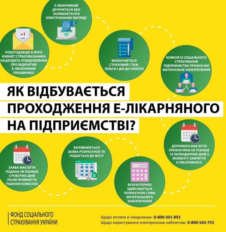 Проходження е-лікарняного на підприємстві для призначення матеріального забезпечення застрахованій особі